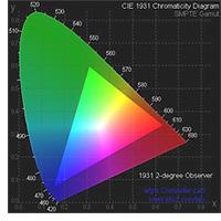 RGB Gamut (Image courtesy SMPTE)
