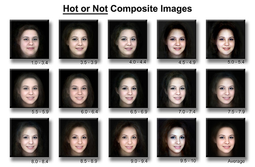 composite attractiveness