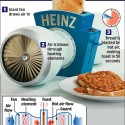 Heinz Speedy Slice Turbofan Toaster