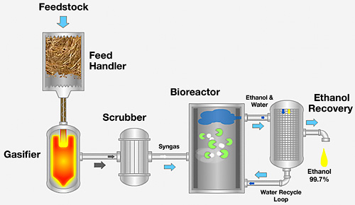 The Coskata Process (Image courtesy General Motors)