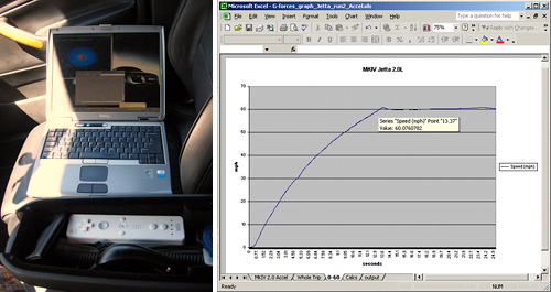 Wiimote Used To Measure G-Forces And Acceleration (Images courtesy  Klee)