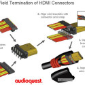 Audioquest Introduces DIY HDMI Cables