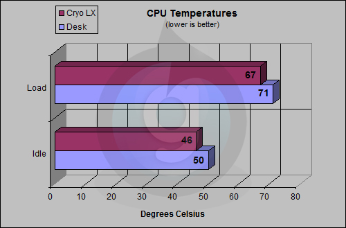 Cryo LX CPU Test