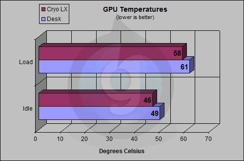 Cryo LX GPU Test