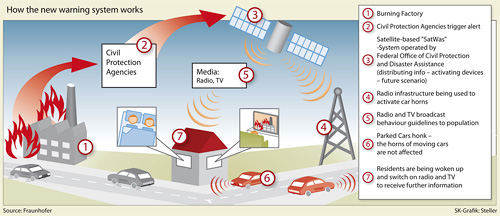 Parked Car Warning System (Image courtesy Fraunhofer-Gesellschaft)