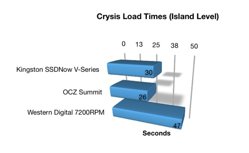 Crysis Load Times