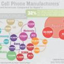 Profit Margins: iPhone Vs. The Rest