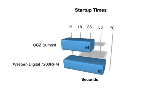 startup-times