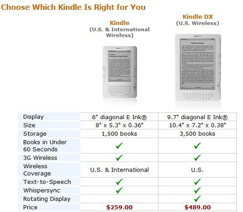 Amazon Lowers Price Of International Kindle, Drops US Version