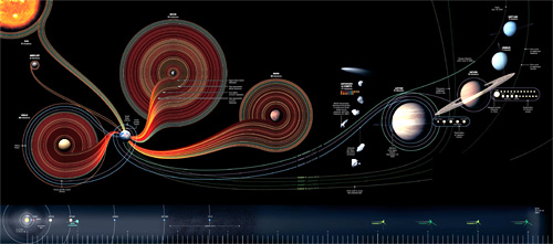 50 Years of Space Exploration (Image courtesy National Geographic)