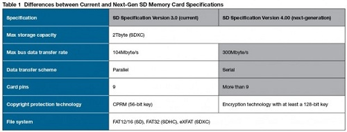 sd_card-620x238