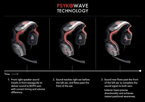 psyko wave technology