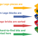 Quickly Sort Your LEGOs With BOX4BLOX