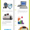 [CES 2012]: An Infographic And Some Words On The Show