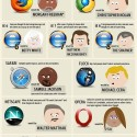 If Celebrities Were Web Browsers