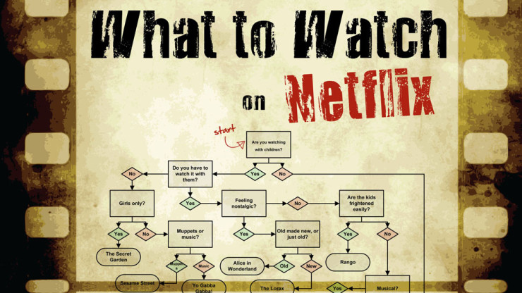 Giant flowchart helps you find content to watch on netflix ohgizmo