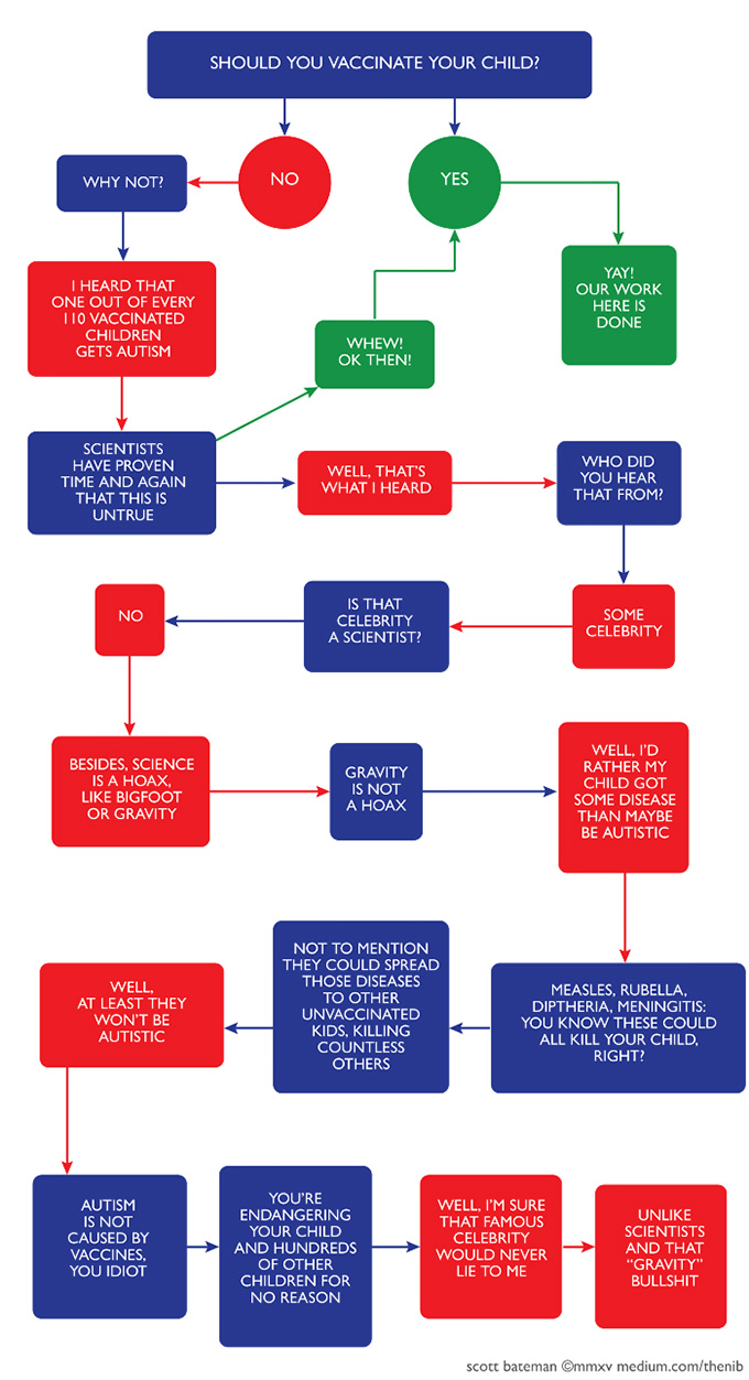 A-Simple-Flowchart-to-Help-You-Decide-If-You-Should-Vaccinate-Your