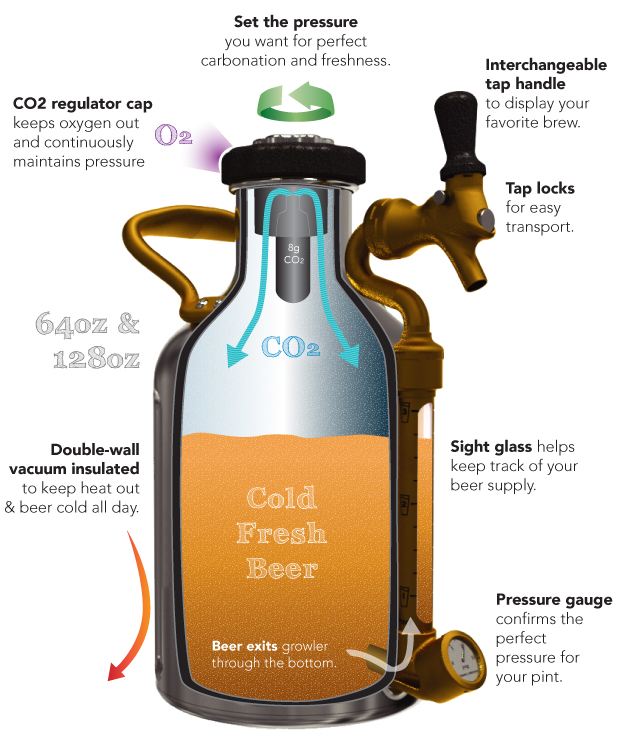 ukeg_pressurized_growler_2